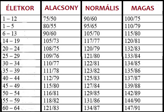 hipertóniás típusú magas vérnyomás vegetatív vaszkuláris dystóniája magas vérnyomású ugrókötél
