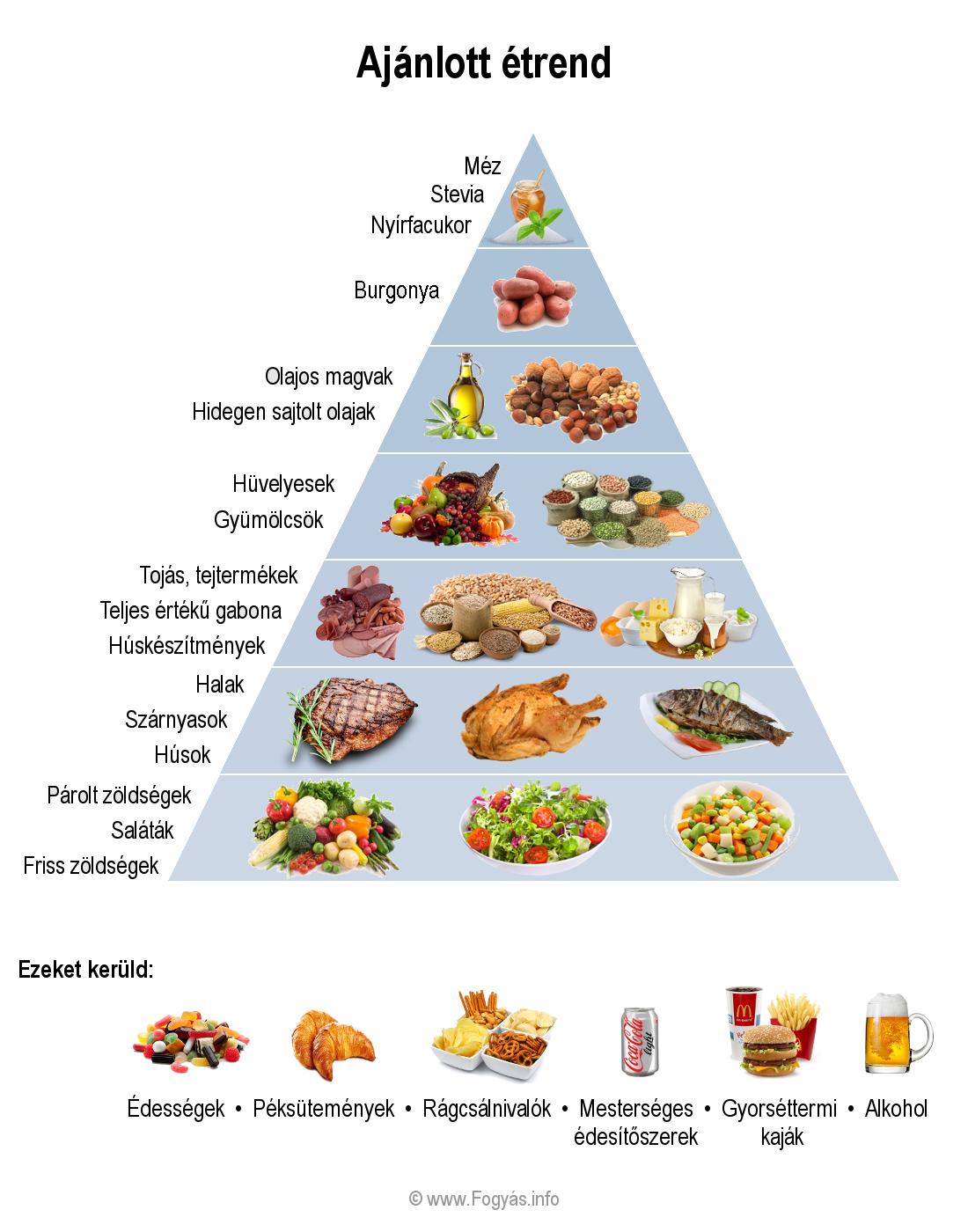diéta magas vérnyomásért fogyás menü egy hétig galagonya tachycardia és magas vérnyomás esetén