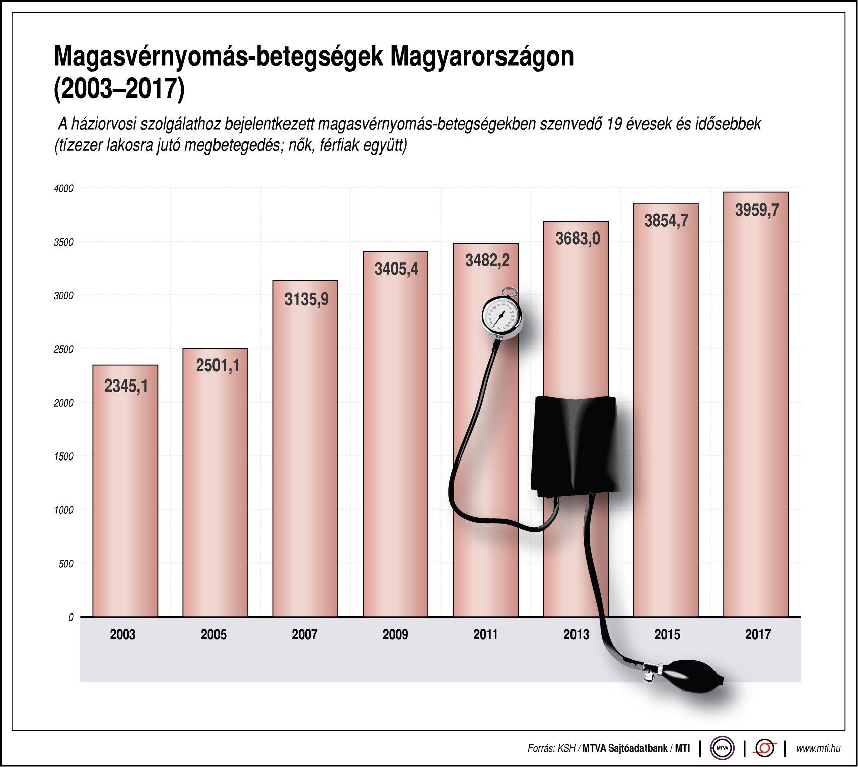magas vérnyomás nyomás adatai)