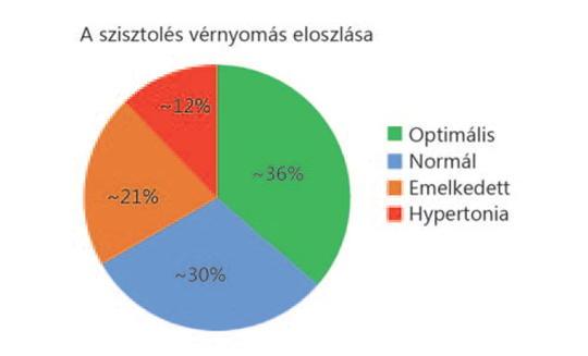 szisztémás magas vérnyomás