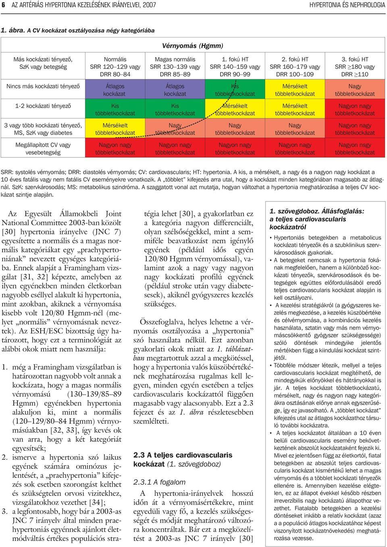 magas vérnyomás 2 stádiumú 2 és 3 fokozatú kockázat