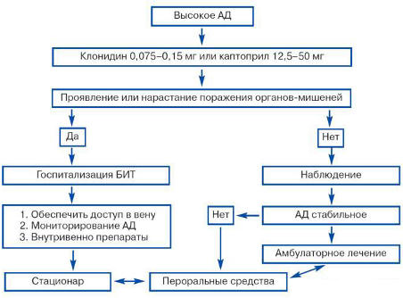 1 típusú válság hipertónia)