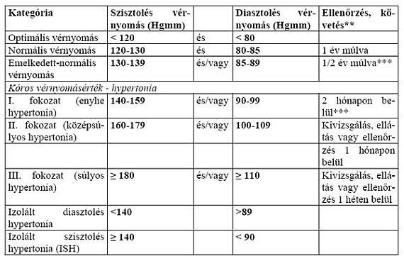 magas vérnyomás kezelés táblázata