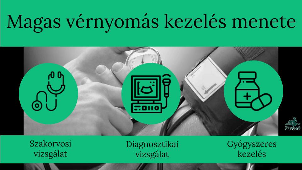 gyógyszerek amelyek csökkentik a vérnyomást magas vérnyomás esetén)