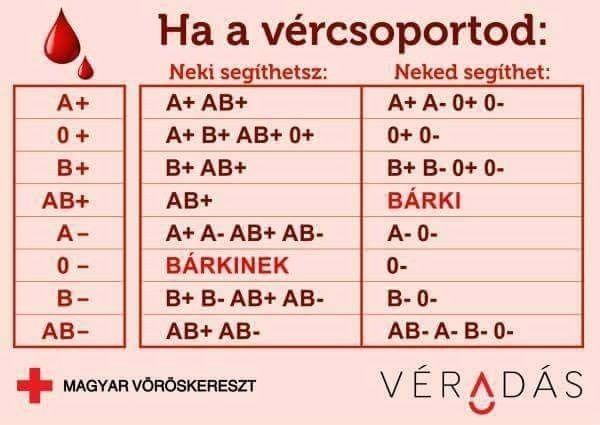 magas vérnyomás és vércsoport)