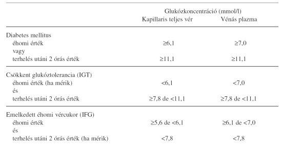 éhgyomri víz és magas vérnyomás)