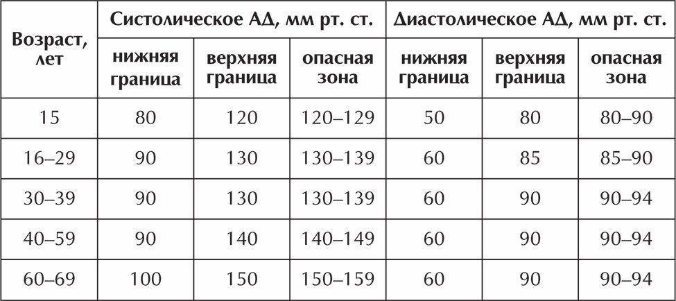 magas vérnyomás corvalol