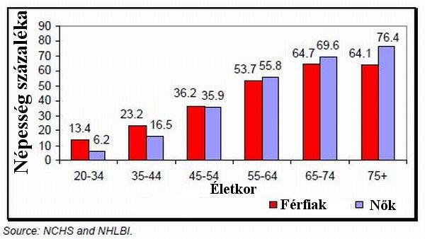 magas vérnyomás férfiaknál 45