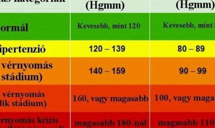 magas vérnyomás fok és stádium szerint)