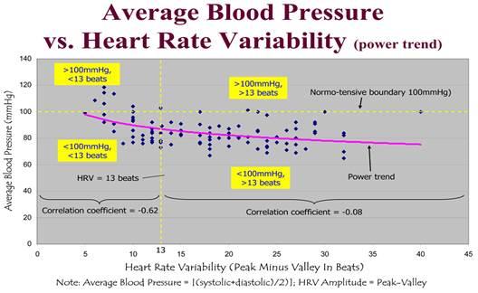 csökkent pulzusszám magas vérnyomás esetén