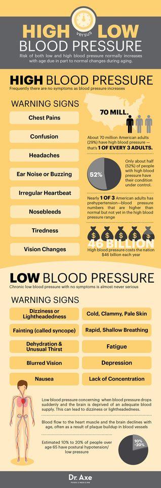 érdekes tények a magas vérnyomásról magas vérnyomás kezelés készülékekkel