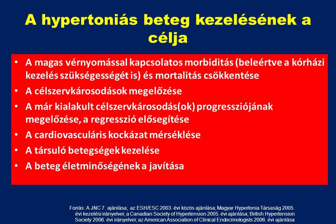 magas vérnyomás morbiditás magas vérnyomás in vitro