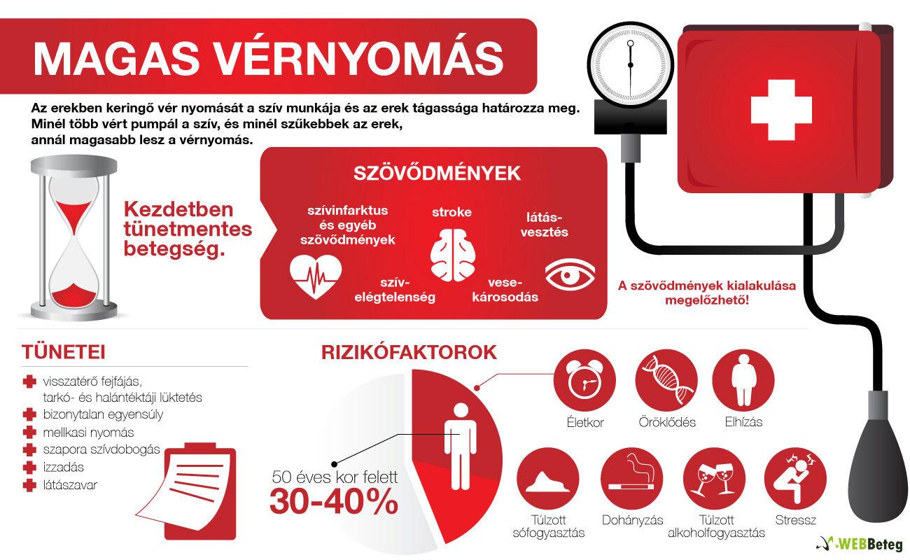 a magas vérnyomás okozza)