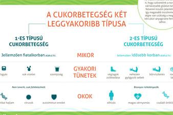 diéta magas vérnyomás és 2-es típusú cukorbetegség esetén