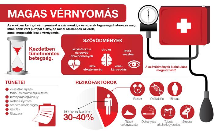 magas vérnyomásban szenvedő erek számára