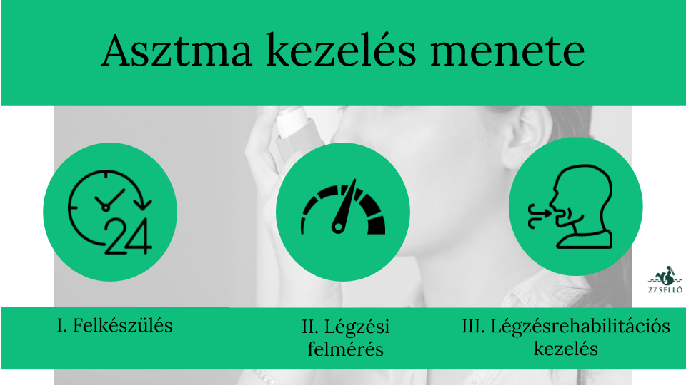 magas vérnyomás és típusai)