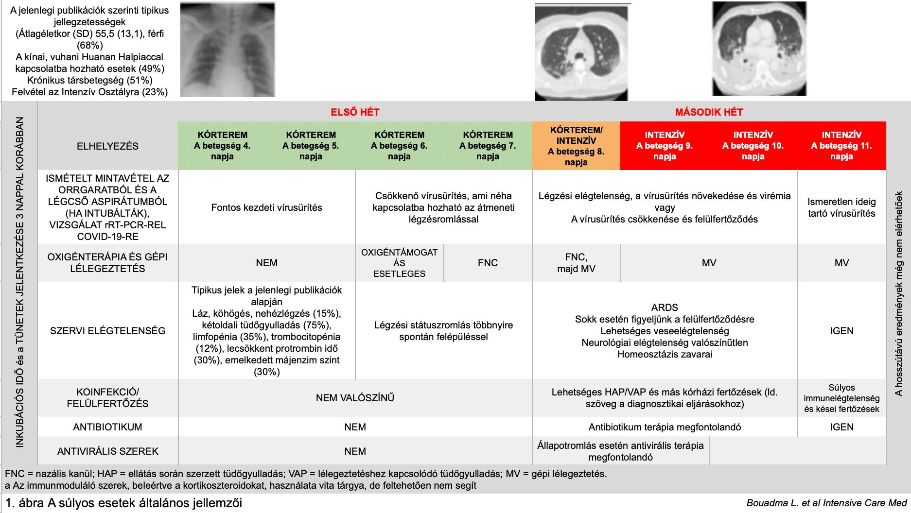 kardiopulmonáris hipertónia)