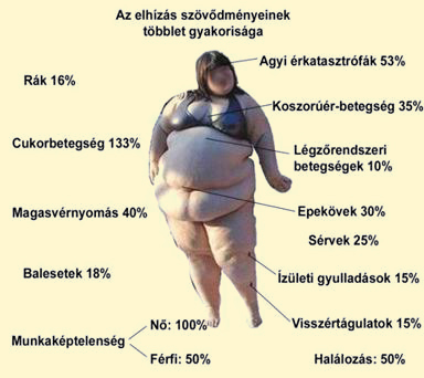 Az elhízás (obezitás) szövődményei