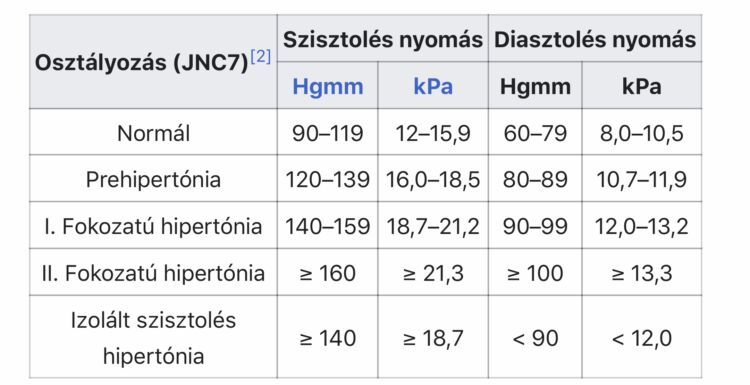 magas vérnyomás 3 3 fokozat