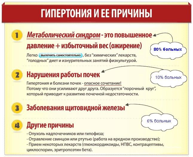 Elsődleges esszenciális hypertonia: tünetek, okok, diagnózis, kezelés - Tünetek