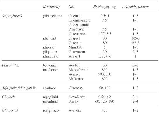 magas vérnyomás 3 szakaszos táblázat)