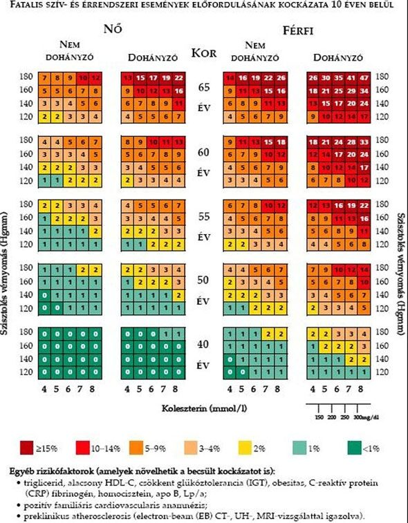 a magas vérnyomás kezelésére szolgáló gyógyszerek)