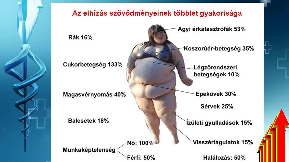 magas vérnyomás mértéke és szövődményei