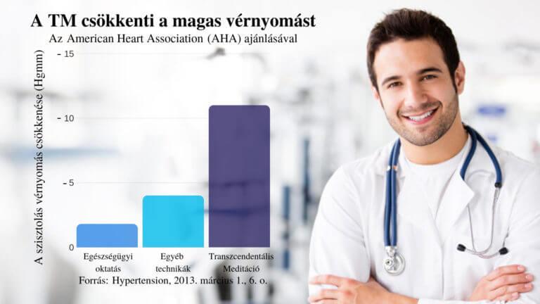 magnetoterápiás technika magas vérnyomás esetén)