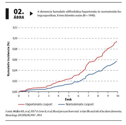 Index - Tudomány - Hatástalan lehet a vérnyomáscsökkentés