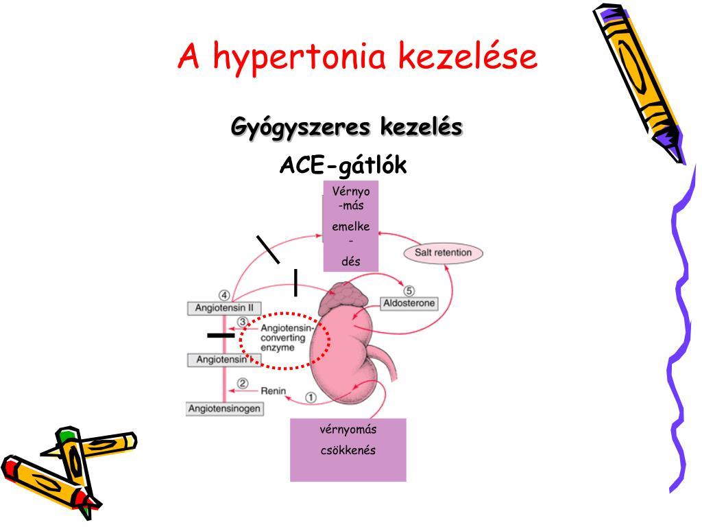 hipertónia gyógyszeres kezelés atenolol