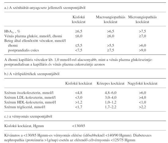 2 típusú magas vérnyomás kezelés