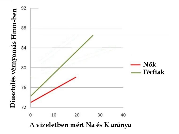 magas vérnyomás és hiperkalémia magas vérnyomás hozzá