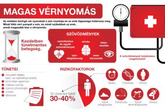 mi a magas vérnyomás mint a veszélyes