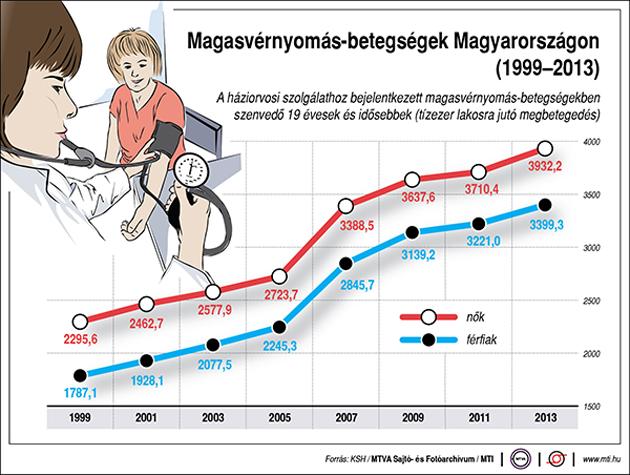 Miért veszélyes a magas vérnyomás?