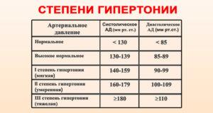 háromszoros standard kombináció magas vérnyomás esetén)