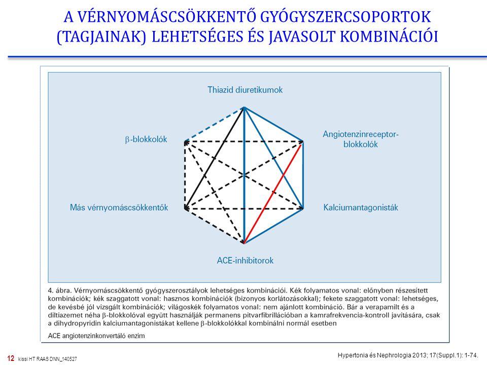 hipertónia kombinációi
