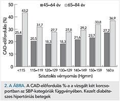 magas vérnyomás 2 stádium 2 stádium kockázati fokozat 4 a magas vérnyomás patológia