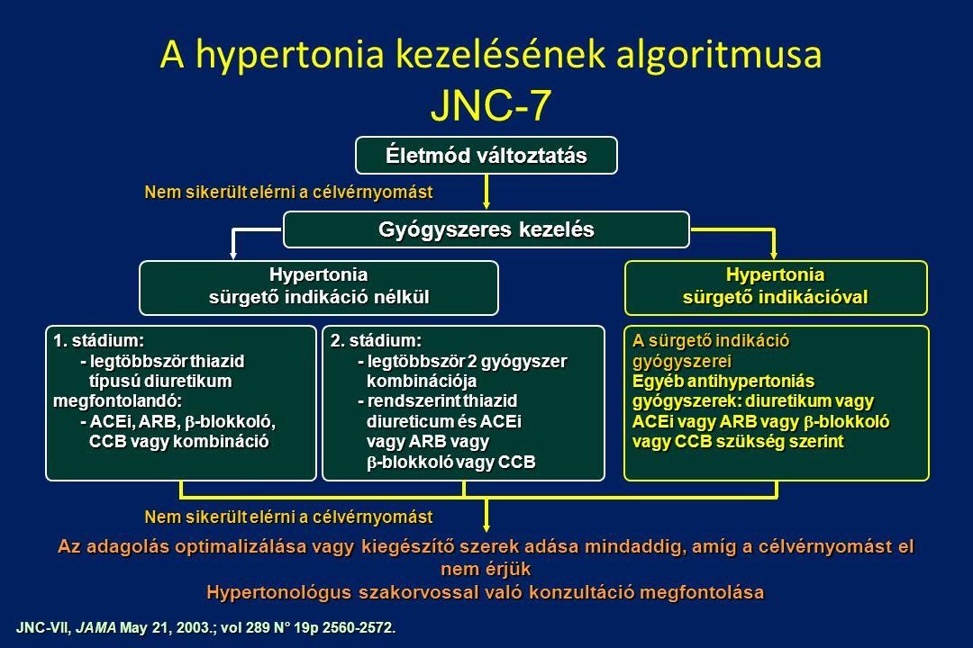 egészséges életmód a hipertónia kezeléséről