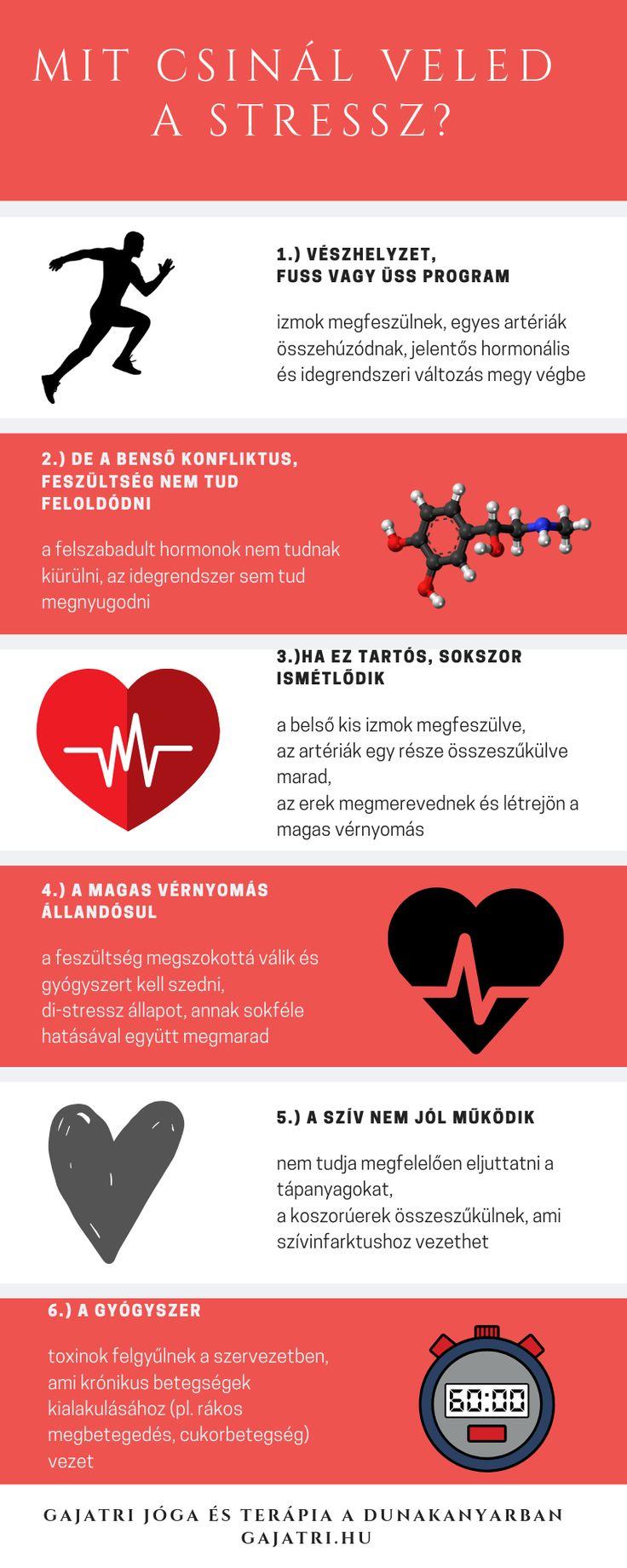 magas vérnyomás vészhelyzetei)