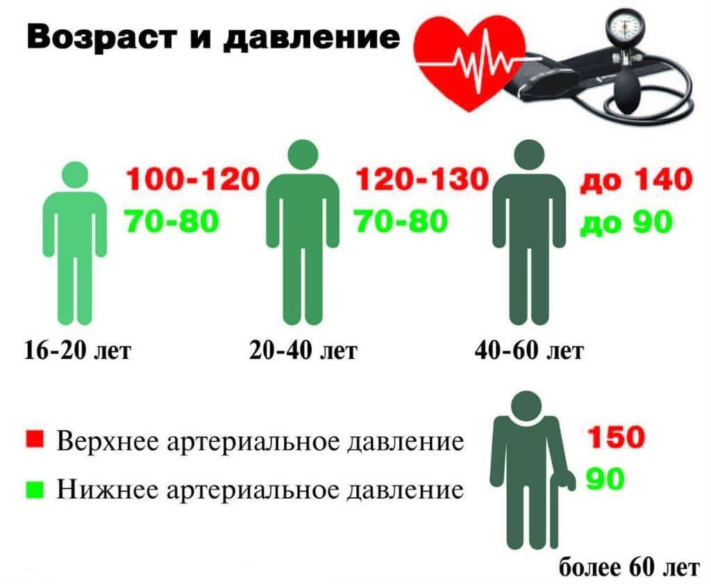 nyomás hipertóniával 120 70