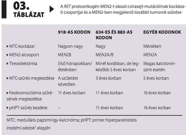 endokrin hipertónia feokromocitoma)
