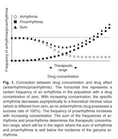 mi a magas vérnyomásos aritmia