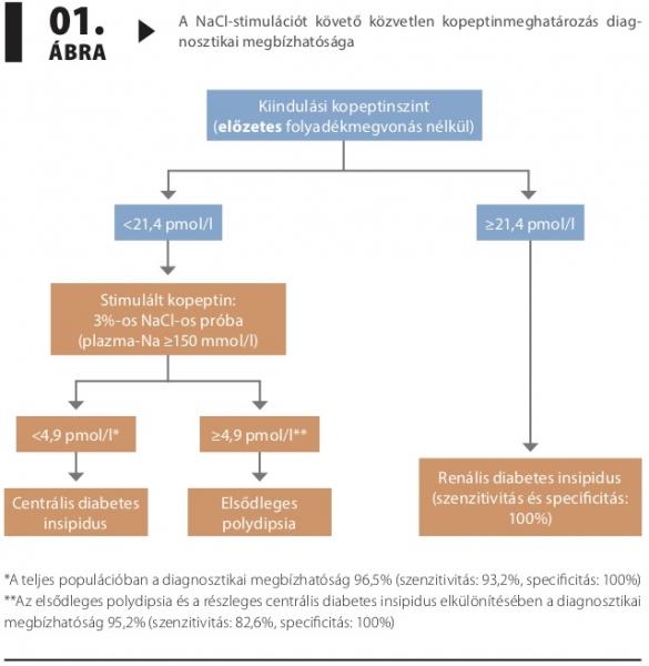 magas vérnyomás diabetes insipidus miatt hogyan kell kezelni a magas vérnyomás receptjeit