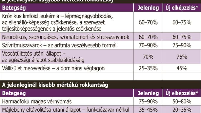 hogyan lehet rokkantsági nyugdíjat kapni magas vérnyomás esetén)
