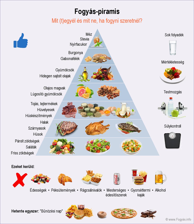 diéta fogyáshoz magas vérnyomás menüvel