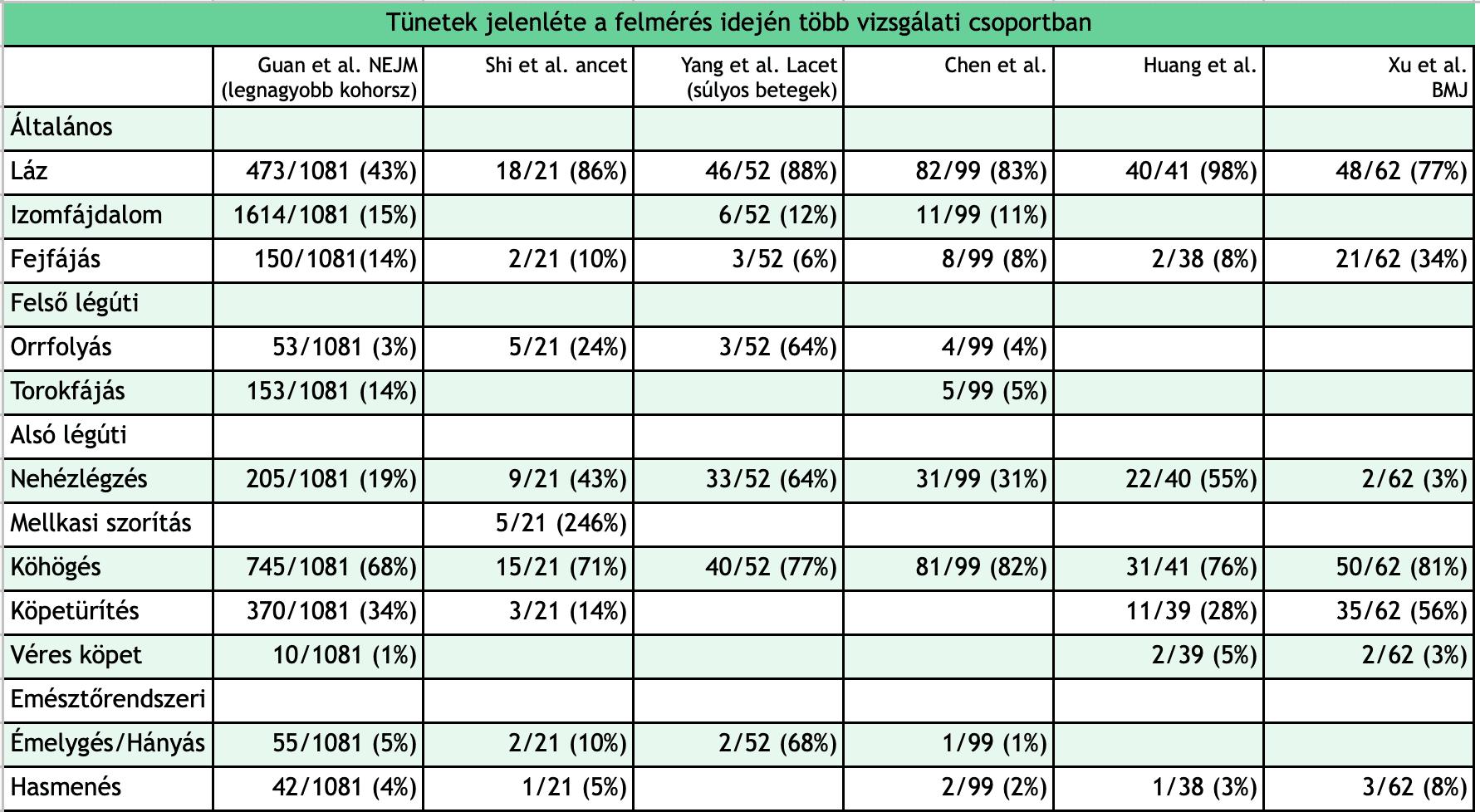 kardiopulmonáris hipertónia magas vérnyomás elleni gyógyszerek és azok kombinációja