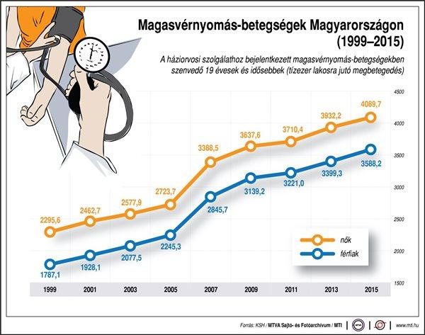 magas vérnyomás és fizikai kultúra)