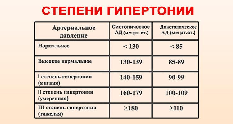 a magas vérnyomástól 2 foktól 1 fokig)