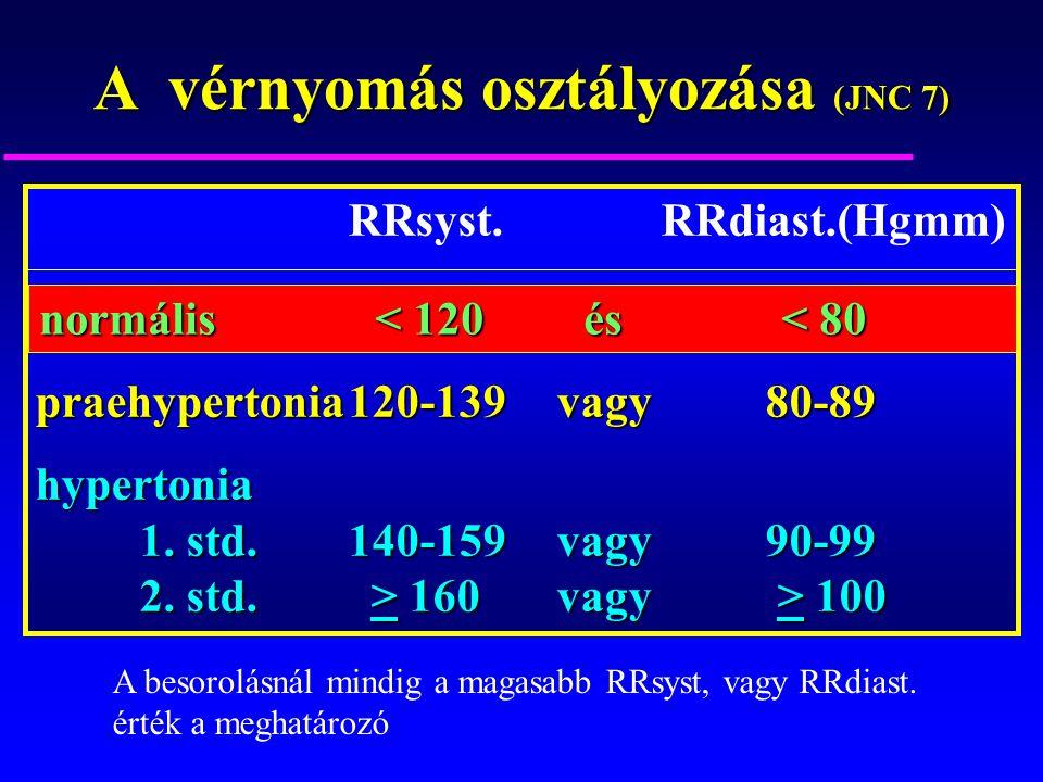 a hipertónia fokozatának osztályozása