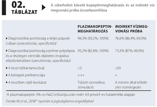 magas vérnyomás diabetes insipidus miatt)